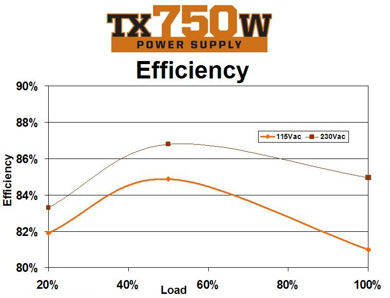 efficiency-power