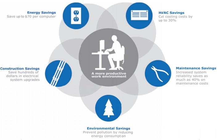 environmental-saving